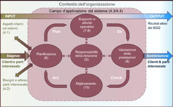 fig. 1 La nuova struttura HLS ed il nuovo approccio al Sistemi di Gestione Qualità
